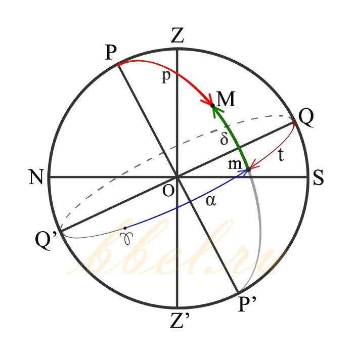 Горизонтальная и экваториальная системы координат